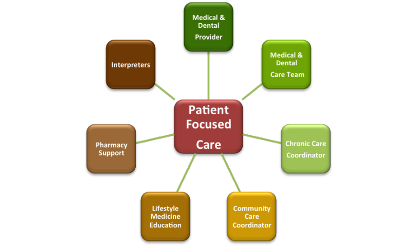 Patient-Centered Medical Home Model